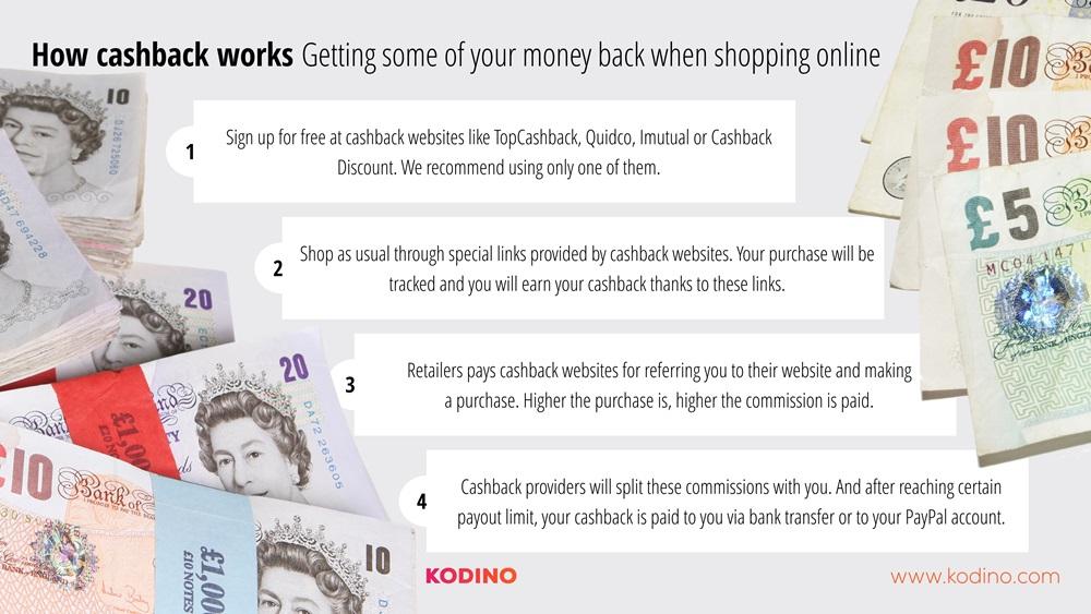 How cashback works
